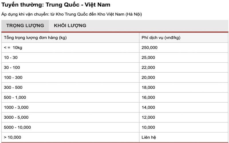 Bảng giá vận chuyển hàng Trung Quốc về Việt Nam